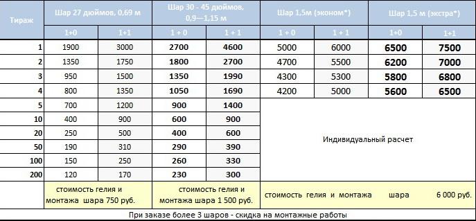 Цены на печать на больших шарах