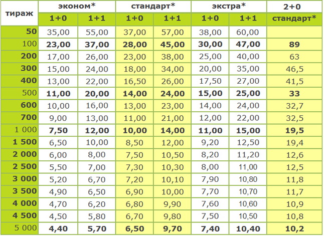 цены на печать на воздушных шарах