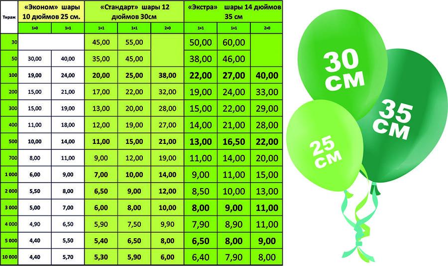 цены печать на шарах
